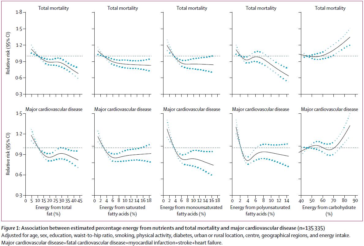 Risco de morte por todas as causas e por causas vasculares, conforma porcentagem estimada de energia ingerida na forma de gorduras totais, gorduras saturadas, gorduras monoinsaturadas, gorduras poli-insaturadas e carboidratos